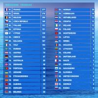 симулятор голосования евровидения